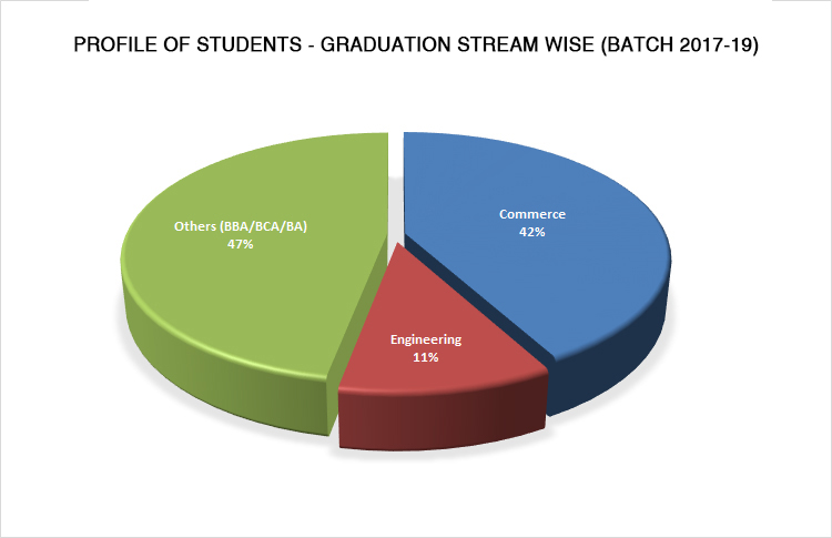 Graduation Stream Wise Student in JIMS Rohini