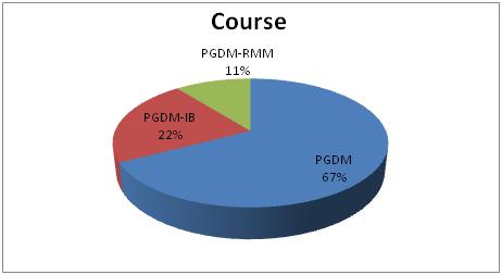 Course Wise PGDM JIMS Rohini