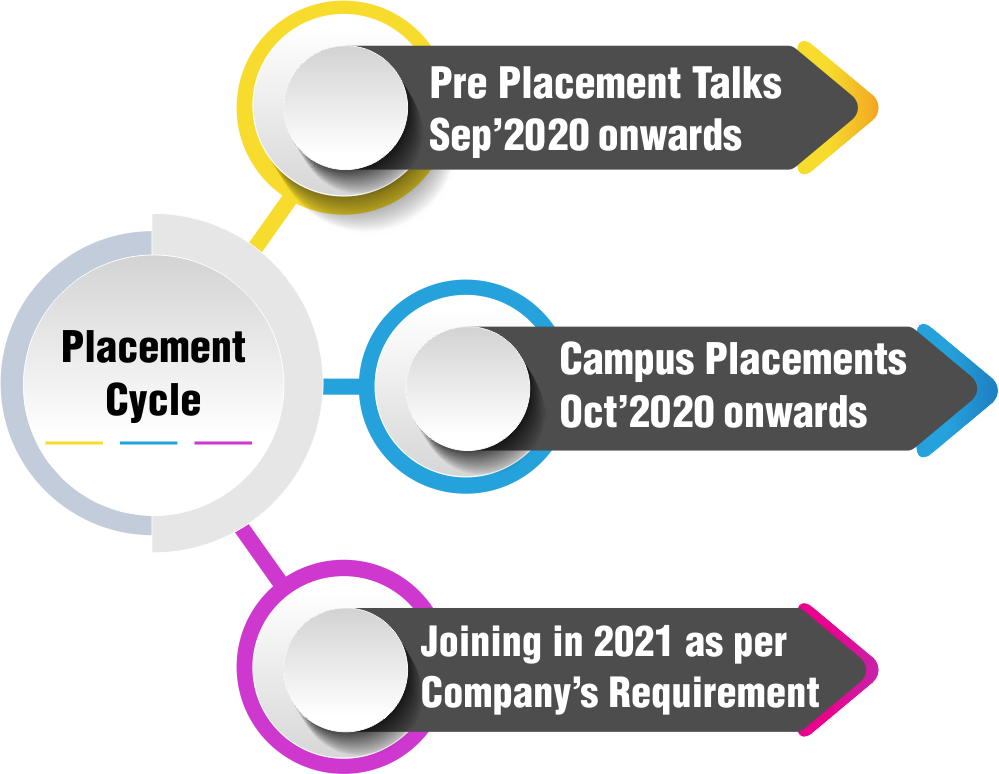 Placement Cycle 2020